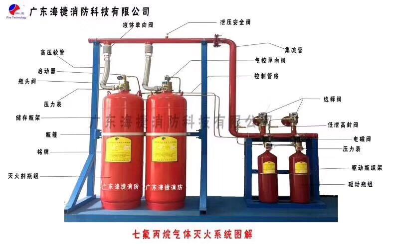 厂家绘制气体灭火系统主安全阀的设计安装使用步骤流程以及使用注意要点
